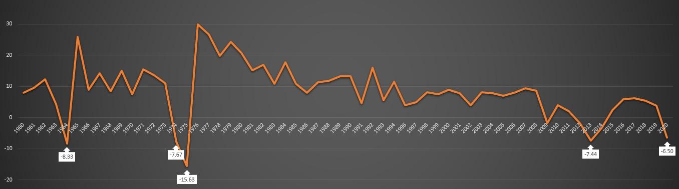 1974 GDP sigma